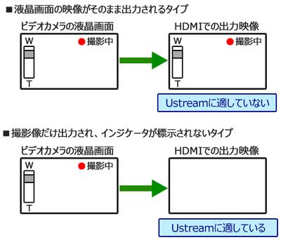 図3 HDMI出力