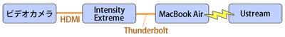 図6 Intensityを使った接続図