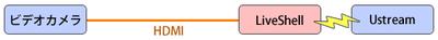 ず8 LiveShellを使った接続図