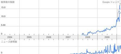 図2 2008年頃から少しずつ認知度を高め,2010年に検索トラヒックが急上昇!