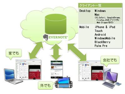 図3 Evernoteは様々なプラットフォームにクライアントが用意されている