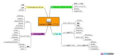 図1 Evernoteへの情報インプット方法を思いつく限り書きだしてみた
