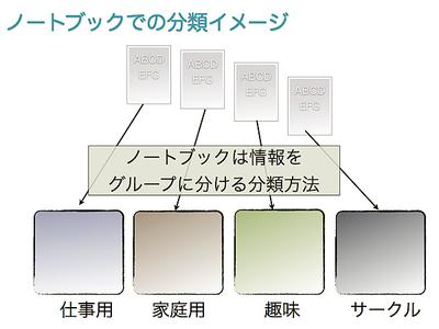 図2 ノートブックは情報をグループに分ける分類方法