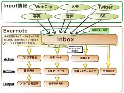 図2 インプット情報を定期的に整理する