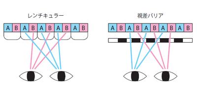 図1 レンチキュラーと視差バリア