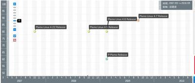 図1 @niftyのPlamo LinuxのTimeLine