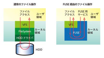 図1 通常のファイルアクセスとFUSEを使ったアクセス