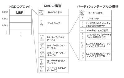 図1 MBR形式のパーティションテーブル
