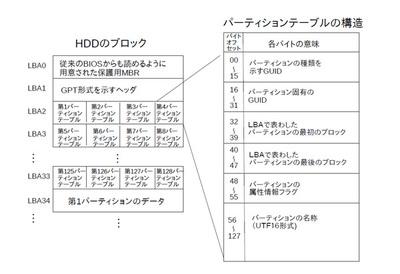 図2 GPT形式のパーティションテーブル