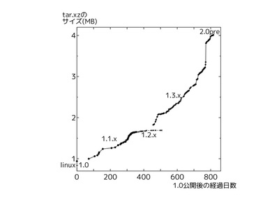 図1 linux-1.xのサイズ変遷