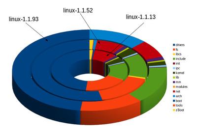 図2 linux-1.1シリーズのディレクトリ構成