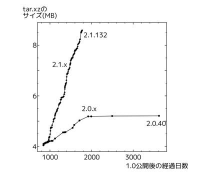 図1 linux-2.0.xとlinux-2.1.xのサイズの変遷