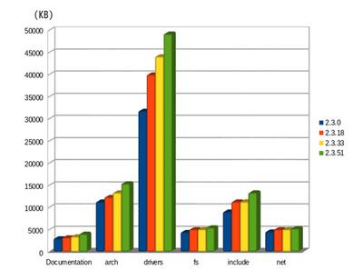 図2 linux-2.3シリーズのディレクトリサイズの変遷(1)