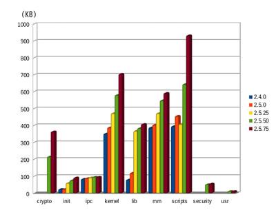 図3 linux-2.4/2.5シリーズのディレクトリサイズの変遷2