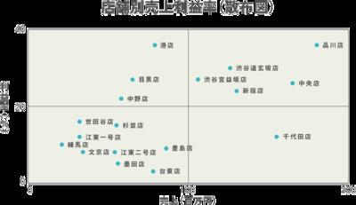 店舗別売上利益率(棒グラフ)