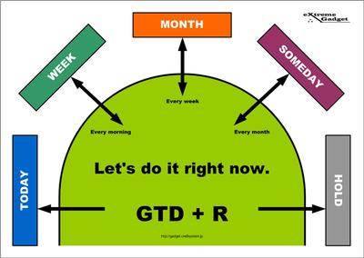GTD+Rフィールド