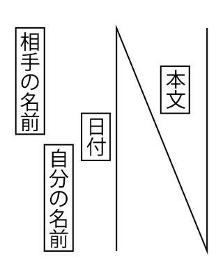 図1 縦書き便箋の場合