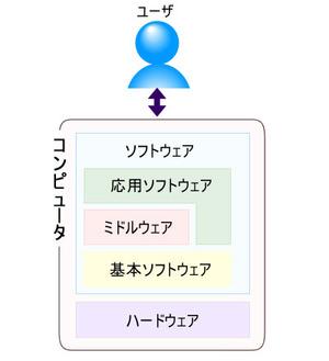 図2 ソフトウェアの構成