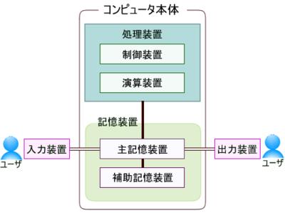 図1 コンピュータの5大装置