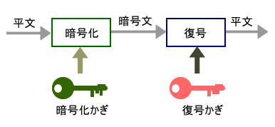 図2 公開かぎ暗号方式の仕組み