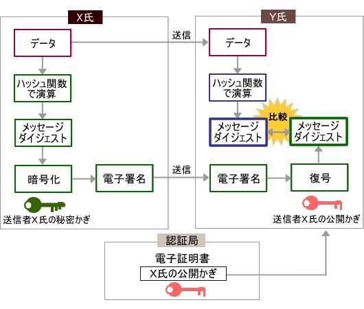 図3 公電子署名の仕組み
