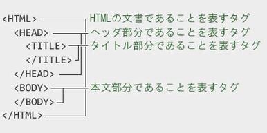 図1 文書の構造を表すタグの例