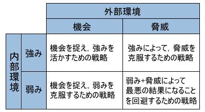 図2 SWOT