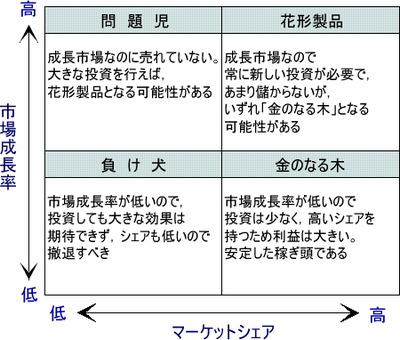 図1 PPM