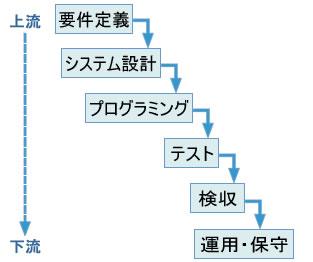 図 ウォータフォールモデル