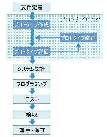 図 プロトタイピングモデル
