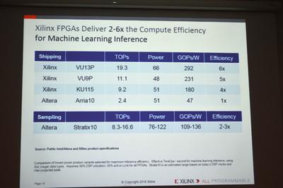 マシンラーニングの推論におけるXilinxのFPGAとIntel + AlteraのFPGAの性能比較。Xilinxは「2~6倍の性能差がある」と主張するが,Startix 10は現在サンプル段階なので,詳細は未定。リリース後の検証が待たれる