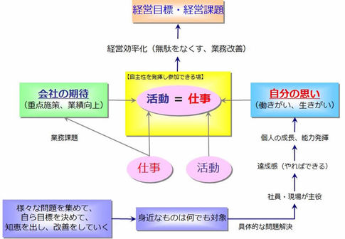 図1 改善活動の位置づけ
