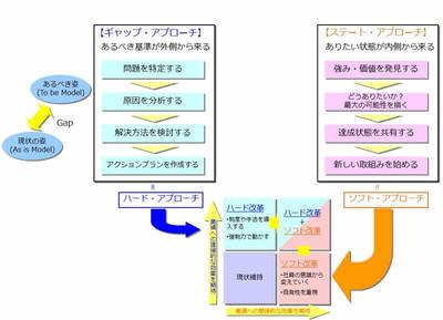 図 ギャップ・アプローチとステート・アプローチ