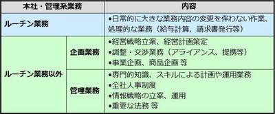 図 本社・管理系業務