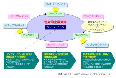 図 ワークアウト(GE社:CAP)