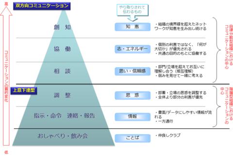 図2 コミュニケーションの種類と質