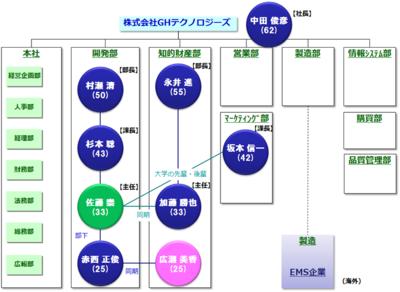 図1 株式会社GHテクノロジーズの組織図・人物相関図