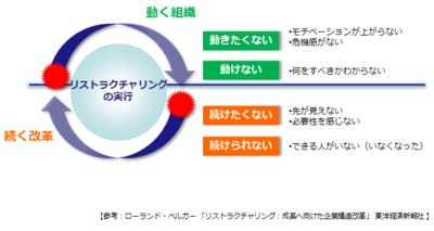 図1 動く組織,続く改革のジレンマ