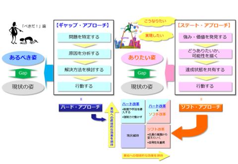 図1 「あるべき姿」と「ありたい姿」のアプローチ