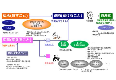 図2 変革のグランドデザイン