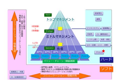 図3 「組織ヒエラルキー/バリュー・チェーン」と「ハード/ソフト」の対比