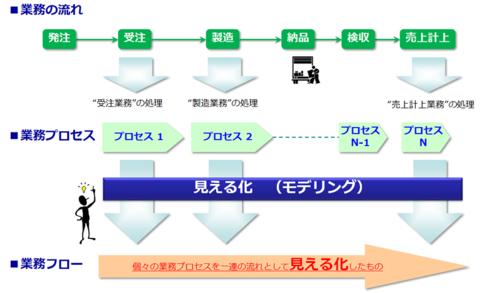 図2 業務の見える化
