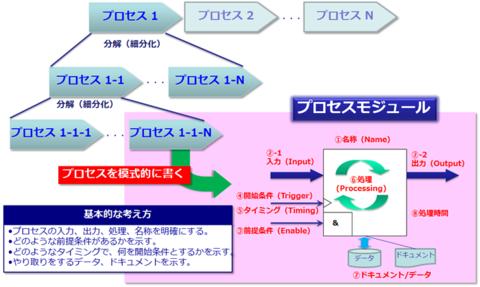 図2 業務プロセスの細分化とプロセスモジュールの考え方