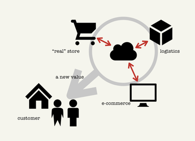 図1 店舗・EC・物流のデータを組み合わせることで新たな価値を創出する