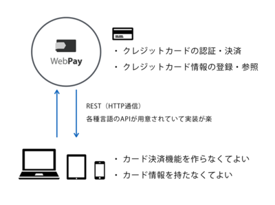 WebPayの仕組み