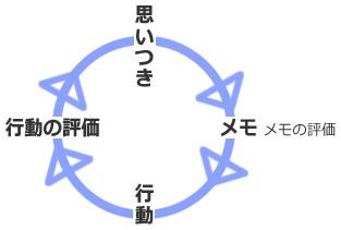 アイデアを中心に行動のループを描いてみました。