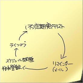 『ときどき予定』システム