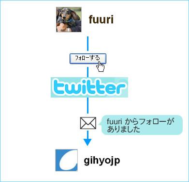 図4 フォロー概念図