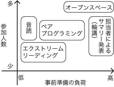 図1 勉強会の形式
