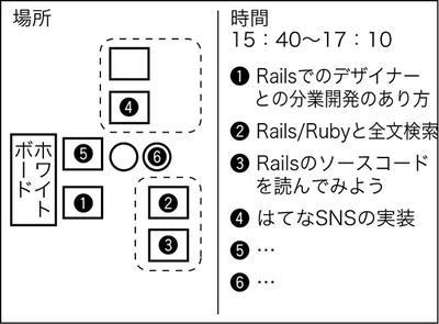 図2 オープンスペースでの掲示の例